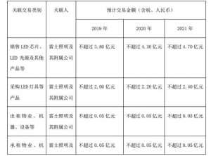 德豪润达与雷士照明2018前9月双方关联交易金额为9095固原.04万元固原